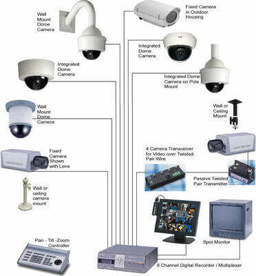 Система видеонаблюдения – это